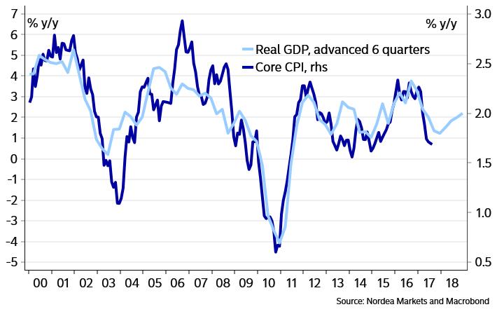 correlacion IPC vs PIB USA - rebote del GDP anticipa rebote IPC ... y por tanto TIPOS DE INTERES ¿¿¿!!