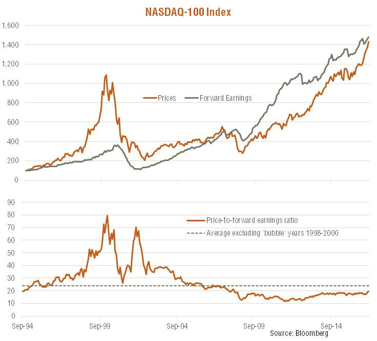 _NASDAQ vs FORWARD EARNINGS