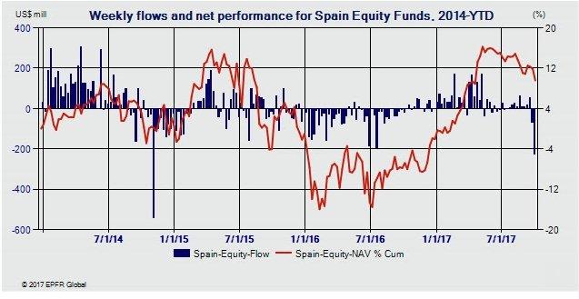 _flujos liquidez ETFs spain