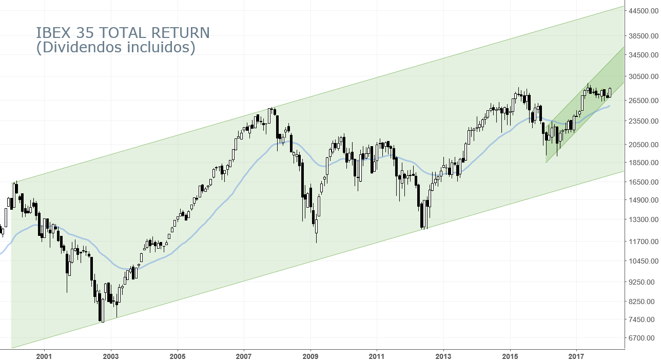 ibex total return